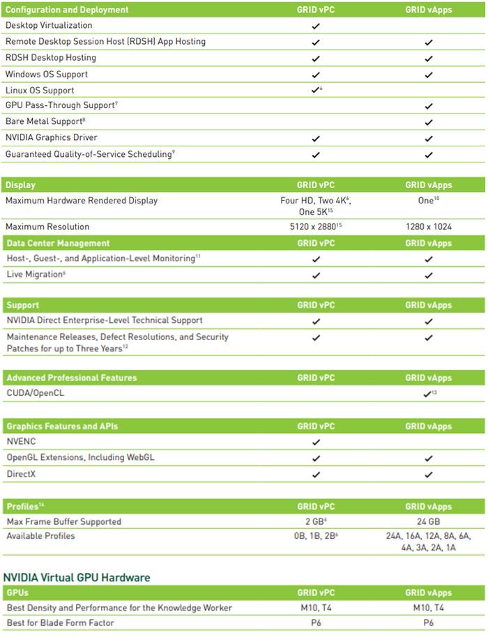 لیست قابلیت های NVIDIA Grid vAPP