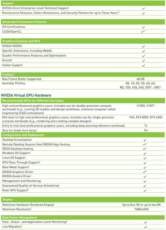 قابلیت های NVIDIA Quadro vDWS