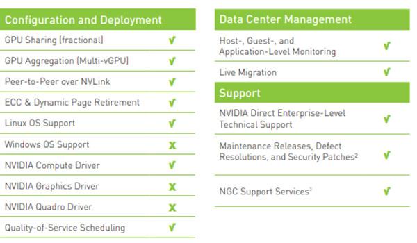 قابلیت های NVIDIA Virtual Compute Server